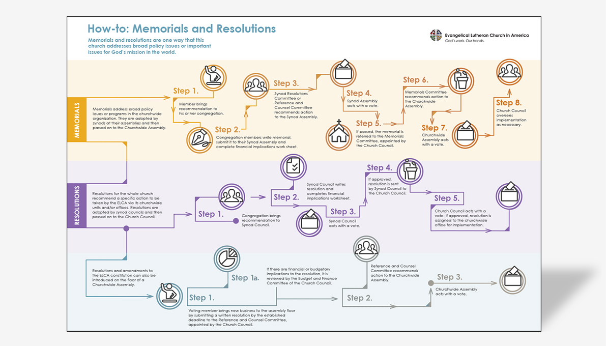 Memorials and Resolutions Flowchart