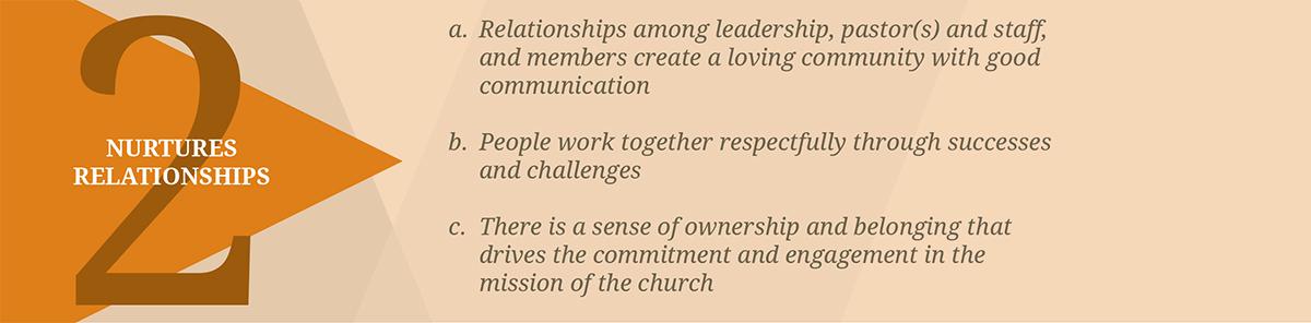 Congregational vitality 2